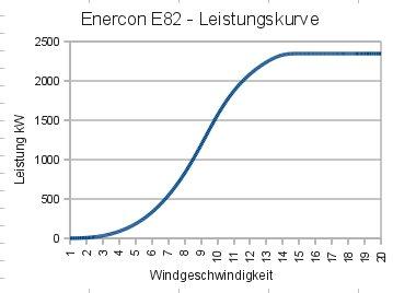 Windkraftanlagen leistung